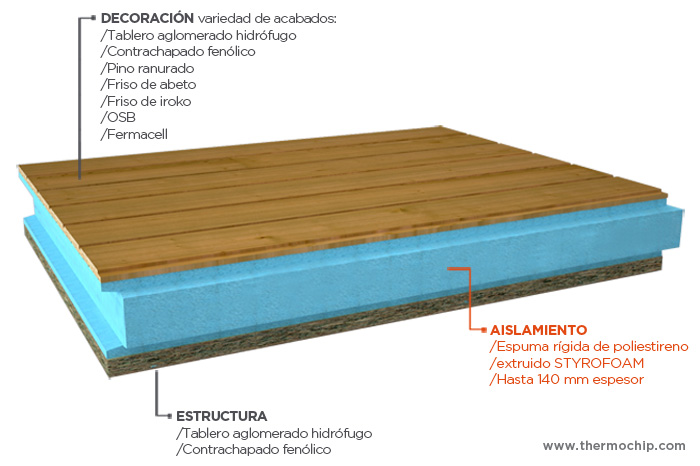 Panel s ndwich thermochip hermanos yag e - Panel sandwich madera ...